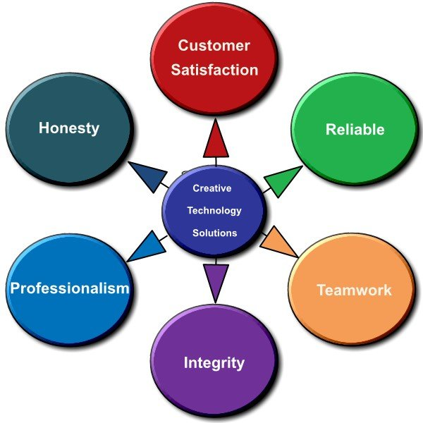 Creative Technology Solutions Core Values